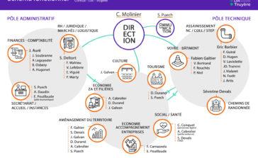 Schéma fonctionnel de la communauté de communes Comtal-Lot-Truyère